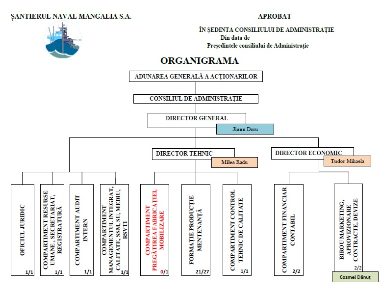Organigrama SNM 2018